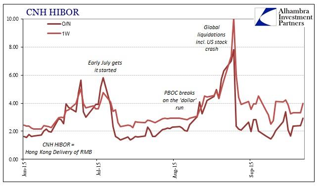 ABOOK Sept 2015 Asiandollar CNH HIBOR Shorter