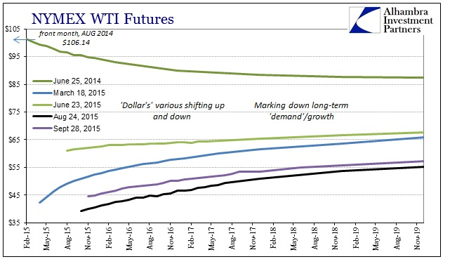 ABOOK Sept 2015 Dollar WTI Curve