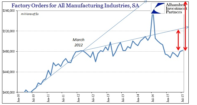 ABOOK Sept 2015 Factory Orders SA Shorter