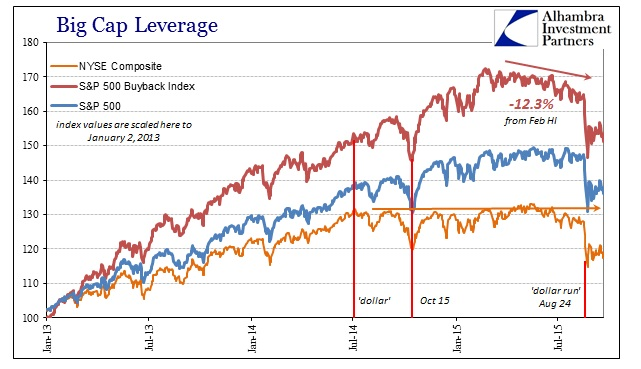 ABOOK Sept 2015 Stock Bubble Indices