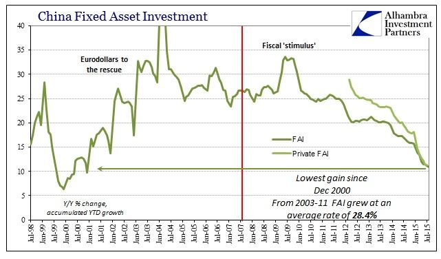 ABOOK Sept China Econ FAI