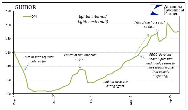 ABOOK Sept China Econ ON SHIBOR