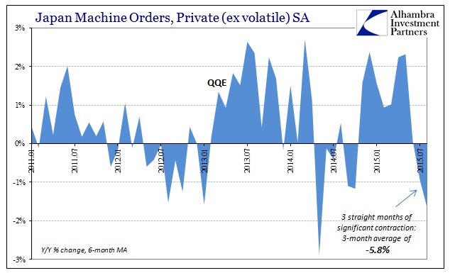 ABOOK Oct 2015 Global Econ Japan Machine Orders