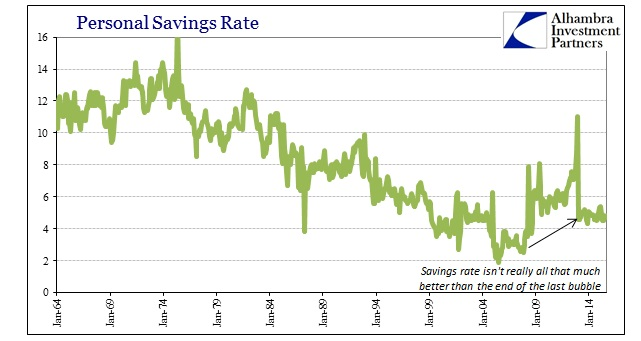 ABOOK Oct 2015 PCEDPI Personal Savings Longer