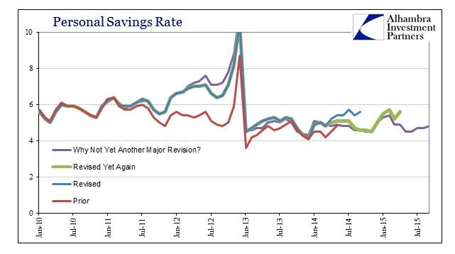 ABOOK Oct 2015 PCEDPI Personal Savings