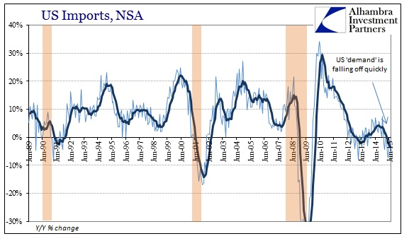 ABOOK Sept 2015 ISM-US Demand Imports Longer