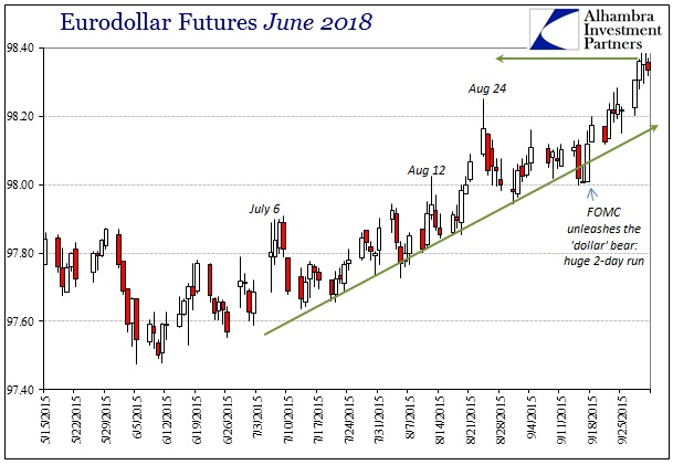 ABOOK Sept 2015 Liquidation Possibility Eurodollar June 2018