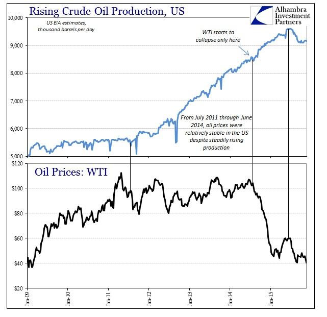 ABOOK Nov 2015 Crude Production WTI