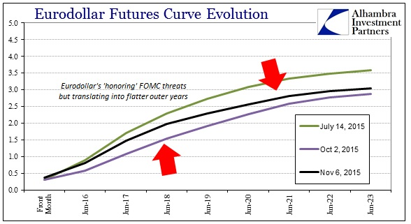 ABOOK Nov 2015 Dollar Eurodollar Curve past Oct 2