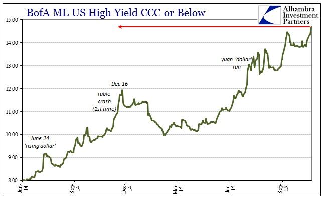ABOOK Nov 2015 Dollar Lows BofAML CCC