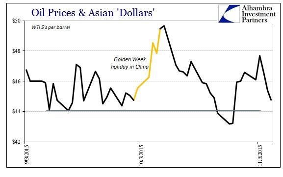 ABOOK Nov 2015 Dollar WTI Spot