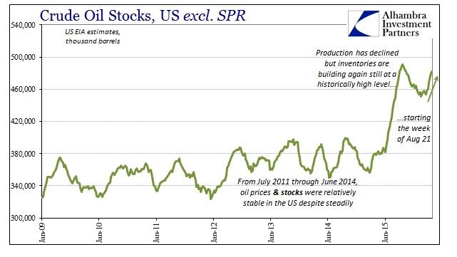 ABOOK Nov 2015 Dollar WTI Stocks