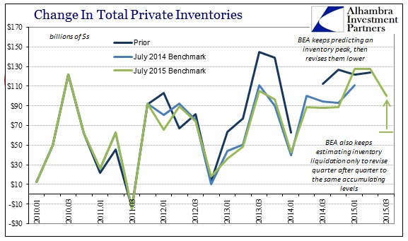 ABOOK Nov 2015 GDP Inventory Revisions