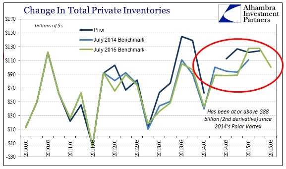 ABOOK Nov 2015 GDP Inventory Revisions2