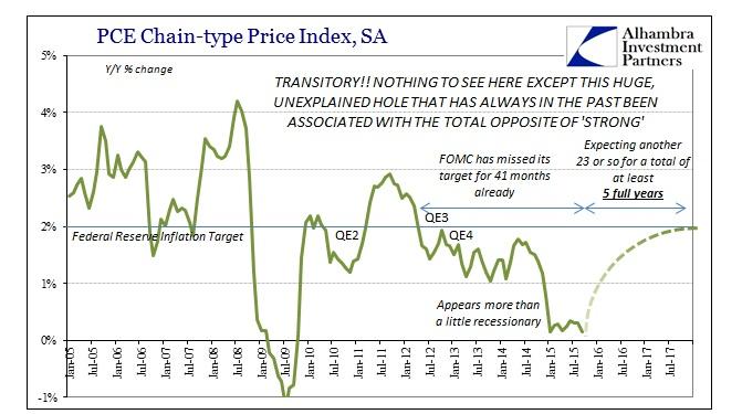 ABOOK Nov 2015 Inflation PCE Deflator