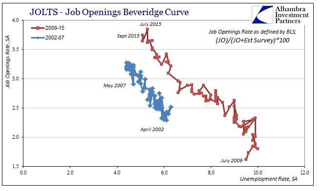ABOOK Nov 2015 JOLTS BLS Bev Curve