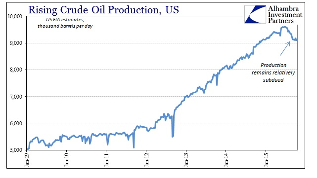 ABOOK Nov 2015 Oil Production US