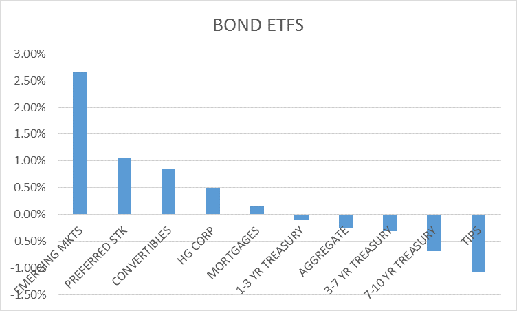 bond returns