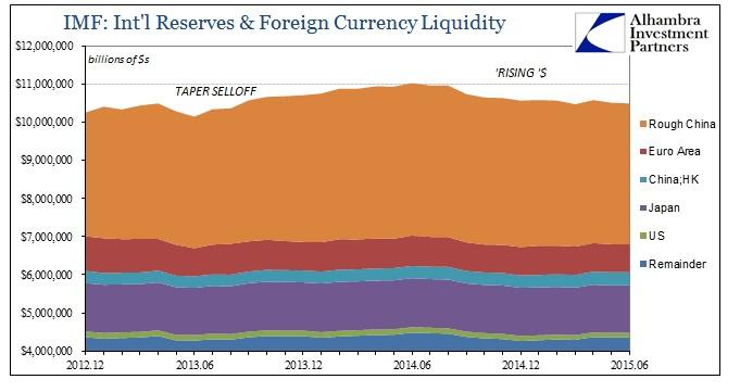 ABOOK Dec 2015 China Intl Reserves