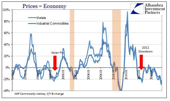 ABOOK Dec 2015 Commodities IMF Metals Indl