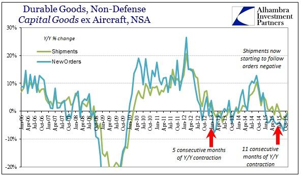 ABOOK Dec 2015 Durable Goods Cap Goods