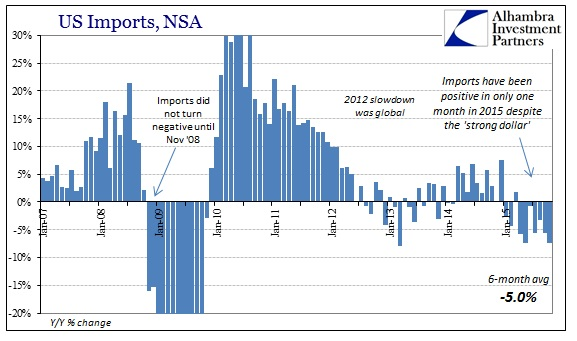 ABOOK Dec 2015 ExIm Imports Cycle