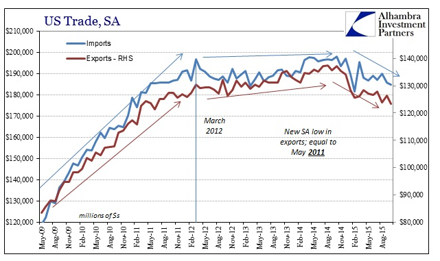 ABOOK Dec 2015 ExIm SA Cycle
