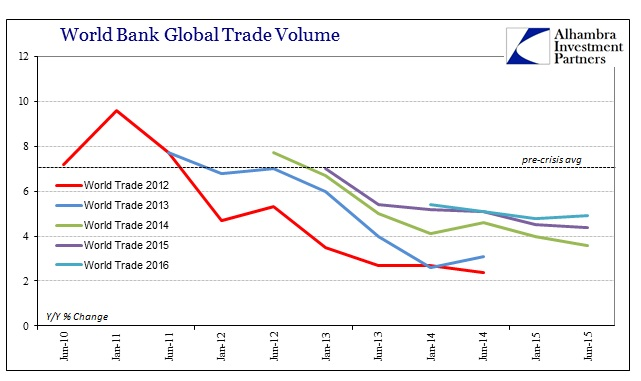 ABOOK Dec 2015 IMF World Bank Global Trade