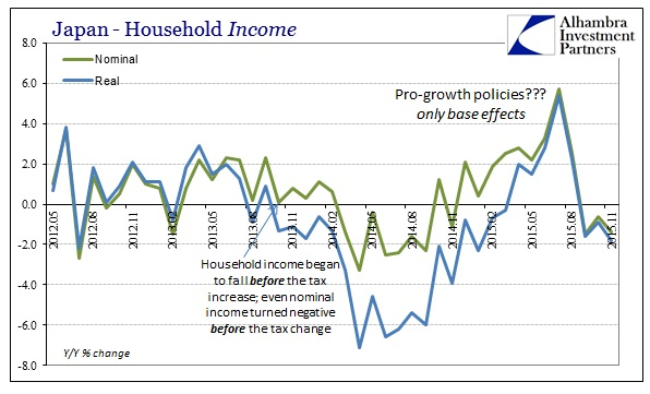 ABOOK Dec 2015 Japan HH Income Nominal Real