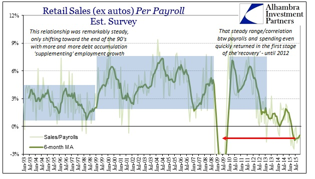 ABOOK Dec 2015 Retail Sales per Payroll
