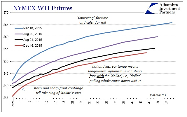 ABOOK Dec 2015 WTI Curve Comp