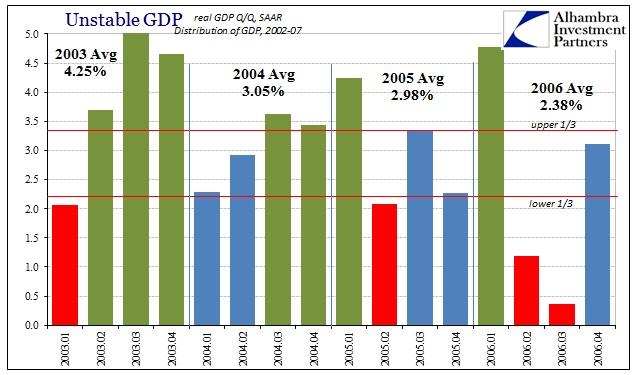 ABOOK Jan 2016 GDP Qtr Avgs 2003-06