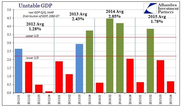 ABOOK Jan 2016 GDP Qtr Avgs