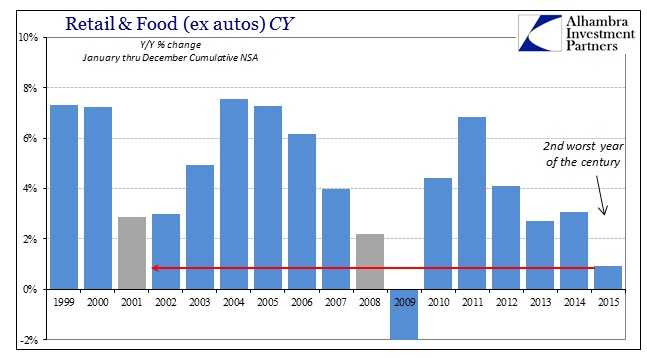 ABOOK Jan 2016 Retail Sales CY ex autos