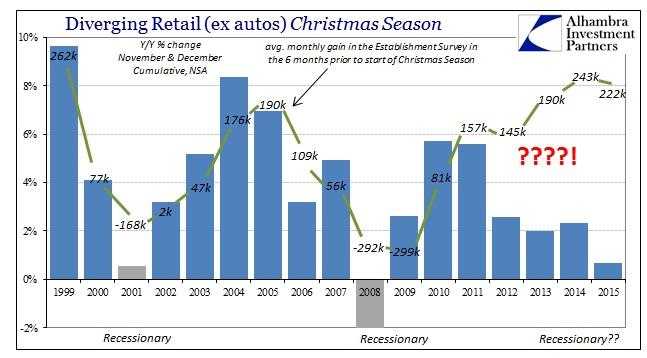 ABOOK Jan 2016 Retail Sales Christmas Employment