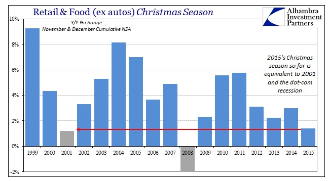 ABOOK Jan 2016 Retail Sales Christmas ex autos