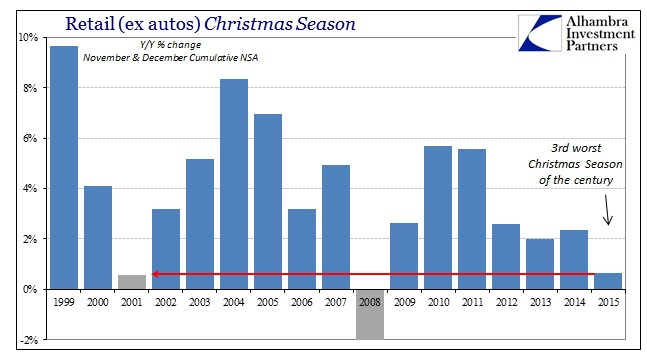 ABOOK Jan 2016 Retail Sales Christmas ex food autos
