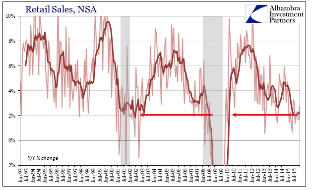 ABOOK Jan 2016 Retail Sales NSA YY