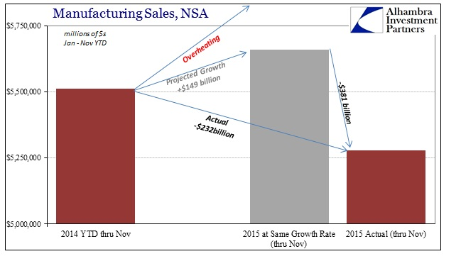 ABOOK Jan 2016 Total Busn Inv Manufacturing Hole