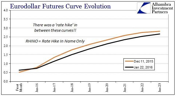 SABOOK PBOC Again Eurodollar Curve RHINO