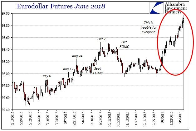 ABOOK Feb 2016 Oil Eurodollar June 2018