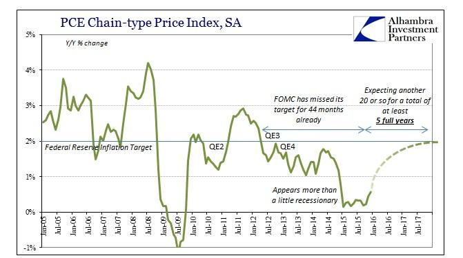 ABOOK Feb 2016 PCE Deflator