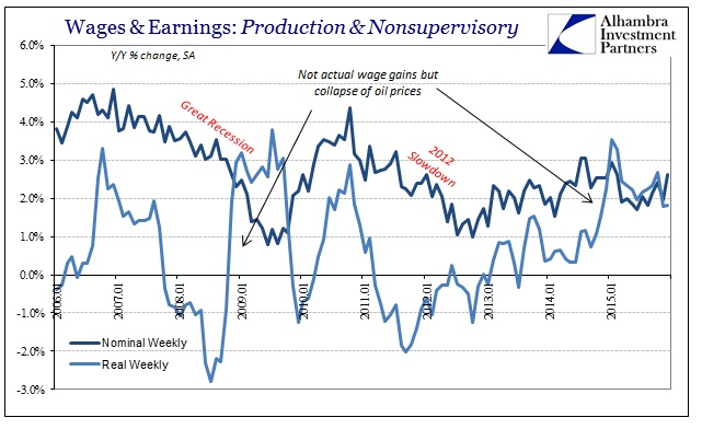 ABOOK Feb 2016 Payrolls Wages Real and Nominal Earnings