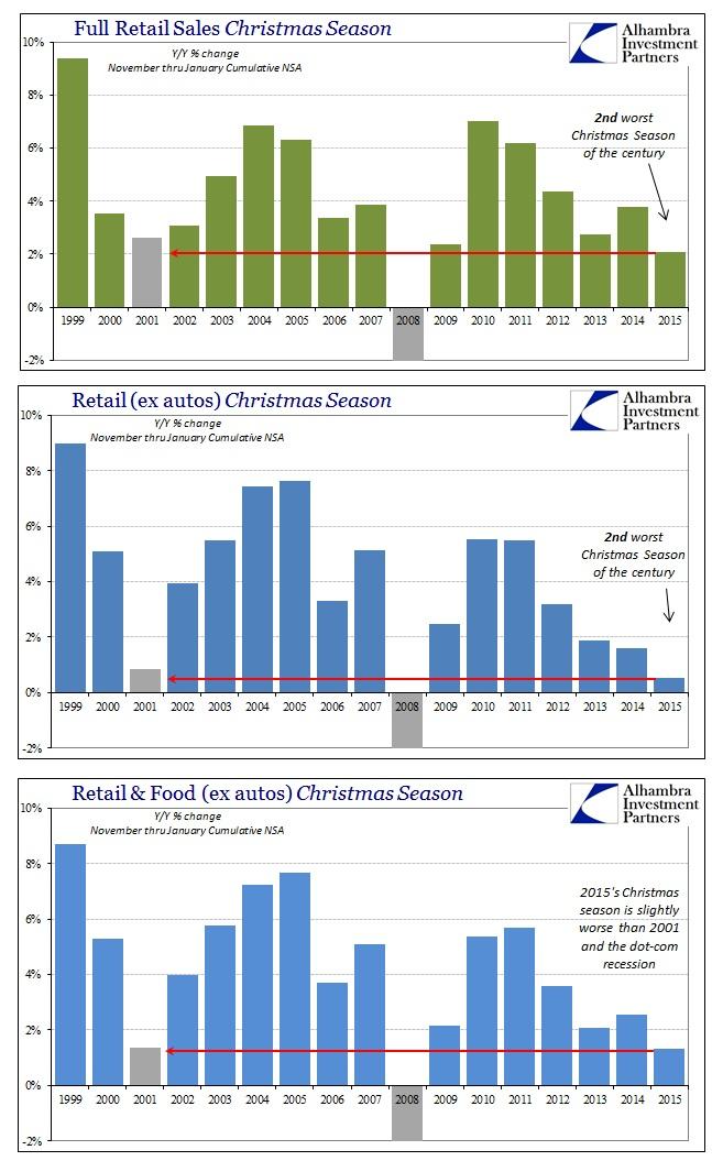 ABOOK Feb 2016 Retail Sales Christmas