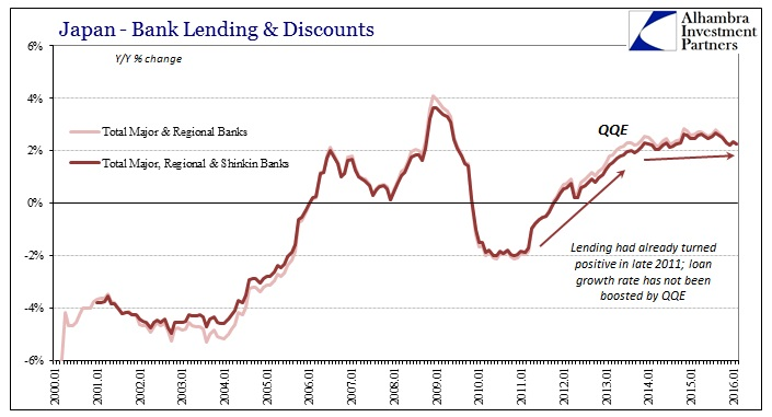 ABOOK Mar 2016 BoJ Bank Lending