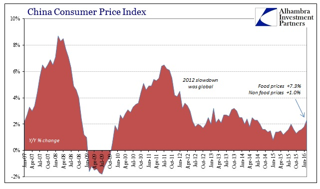 ABOOK Mar 2016 China Inflation CPI