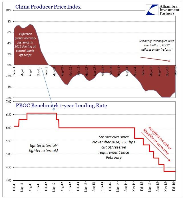 ABOOK Mar 2016 China Inflation PPI Stimulus