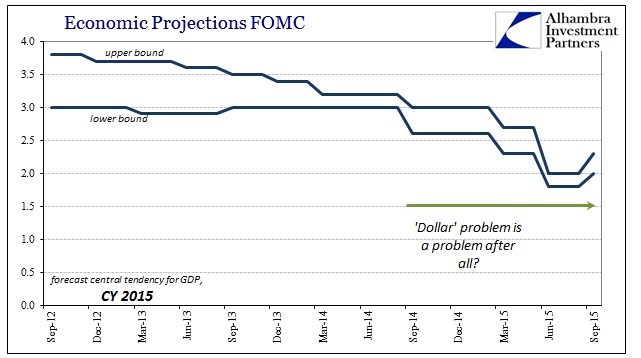 ABOOK Mar 2016 FOMC 2015 GDP