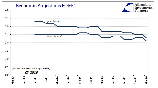 ABOOK Mar 2016 FOMC 2016 GDP