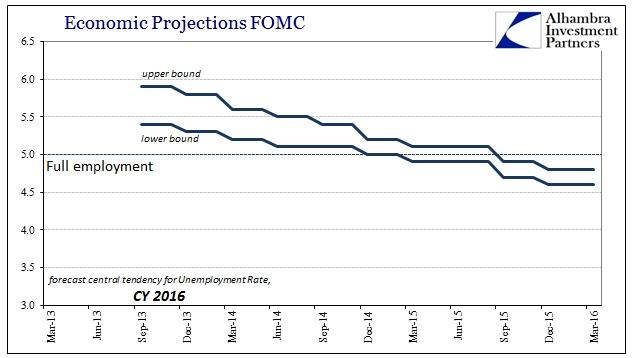 ABOOK Mar 2016 FOMC 2016 Unemployment